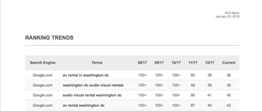 AVS Ranking Results
